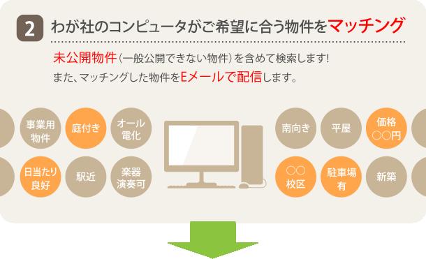 2.わが社のコンピュータがご希望に合う物件をマッチング